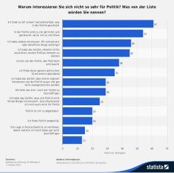 Statistik Warum kein Politikinteresse